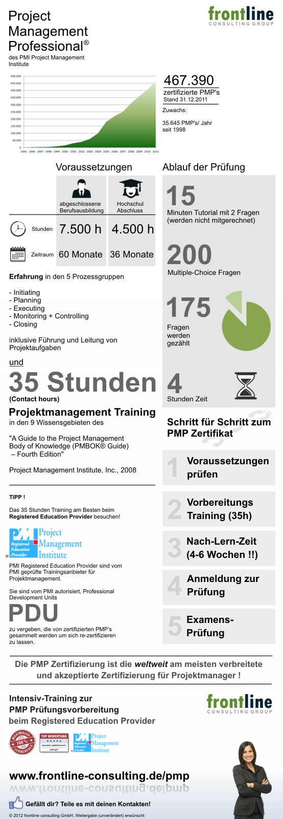 PMP Zertifizierung nach PMI, mehr Infos hier: http://www.frontline-consulting.de/pmp