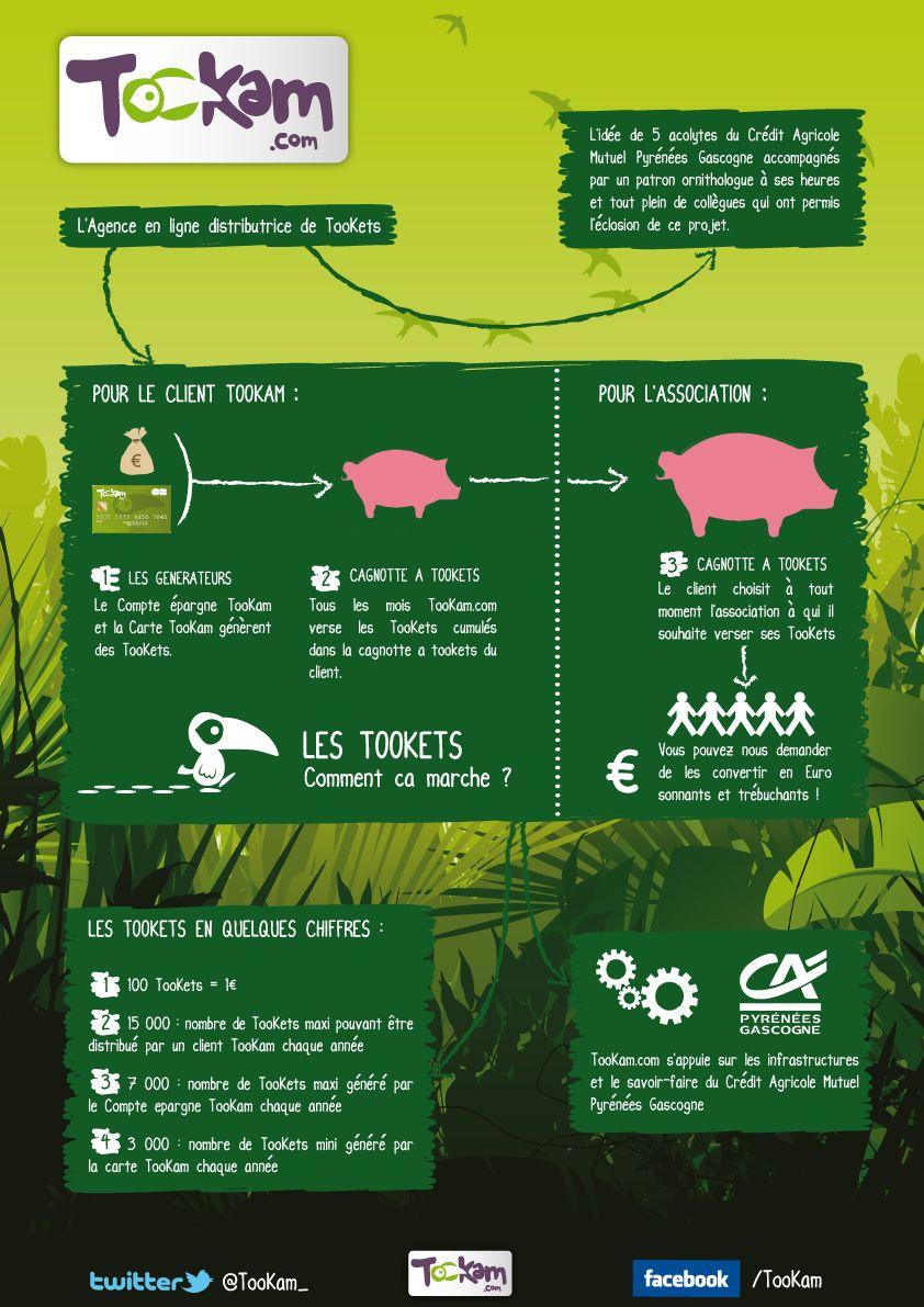 Credit Agricole Gascogne En Ligne : credit, agricole, gascogne, ligne, TooKam, Crédit, Agricole,, L'heure,, Agence