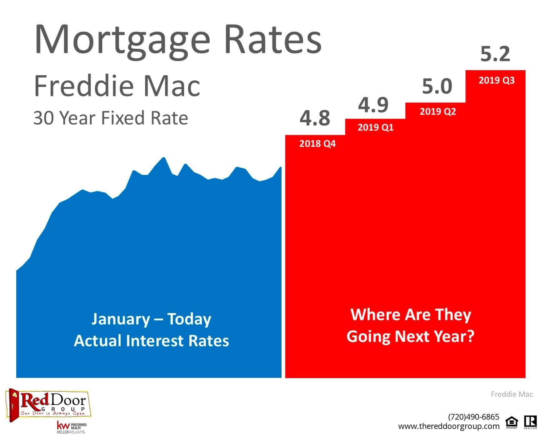 Where Are Mortgage Interest Rates Headed In 2019 The Red Door Group Scoop The Red Door Group Scoop Mortgage Interest Rates Mortgage Interest Interest Rates