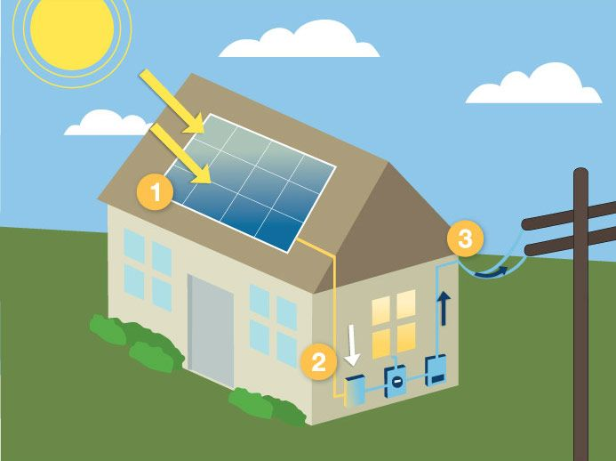 awesome solar power for kids #4: Solar Energy