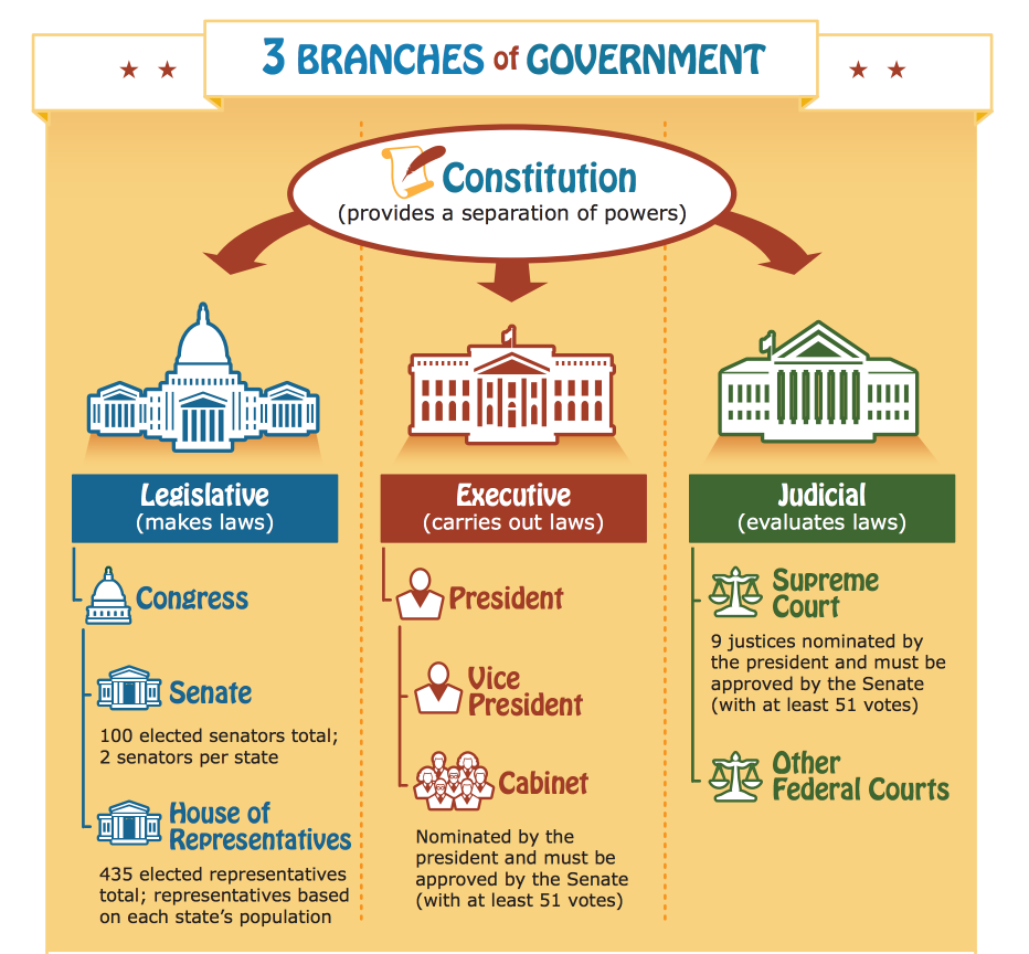 separation of powers for kids