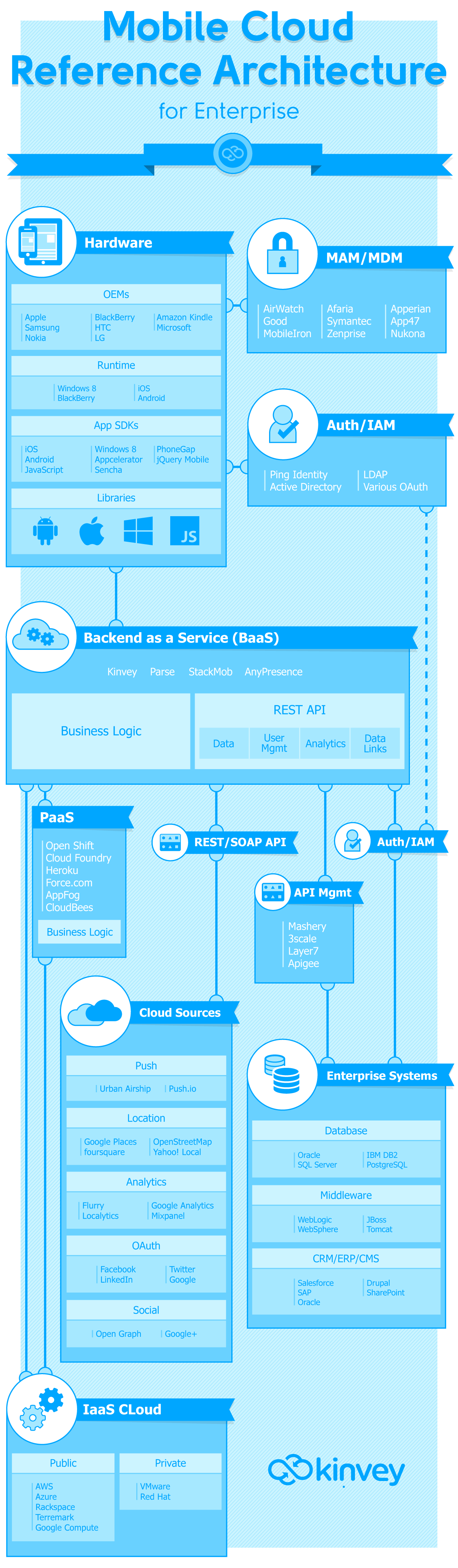 Mobile Cloud Reference Architecture for Enterprise Apps