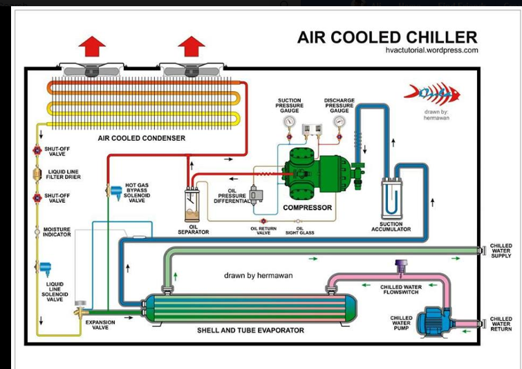 Pin by student on cooling Hvac air conditioning, Air