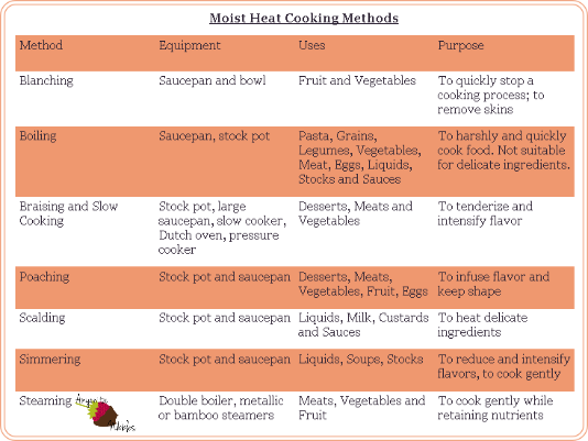 Moist heat cooking methods chart explains the different types of moist heat cooking and the foods best suited for each way.