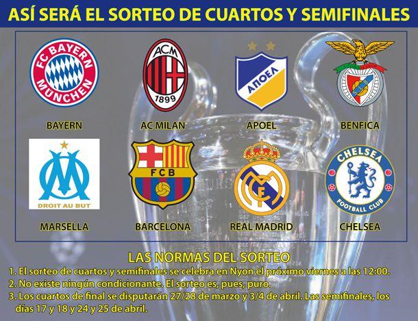 Sorteo de cuartos de final y semifinales UEFA Champions ...