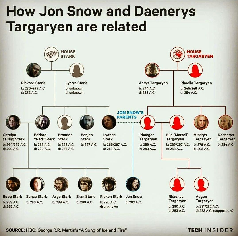 Stark And Targaryen Bloodlines Got En 2019 Pinterest