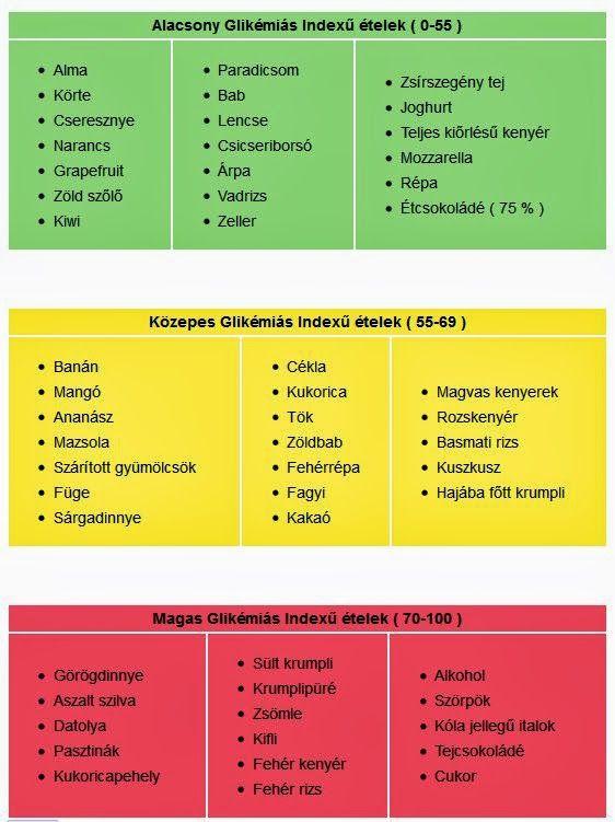 Ezeket edd, ha fogyni akarsz! 8 alacsony glikémiás indexű táplálék - Fogyókúra | Femina