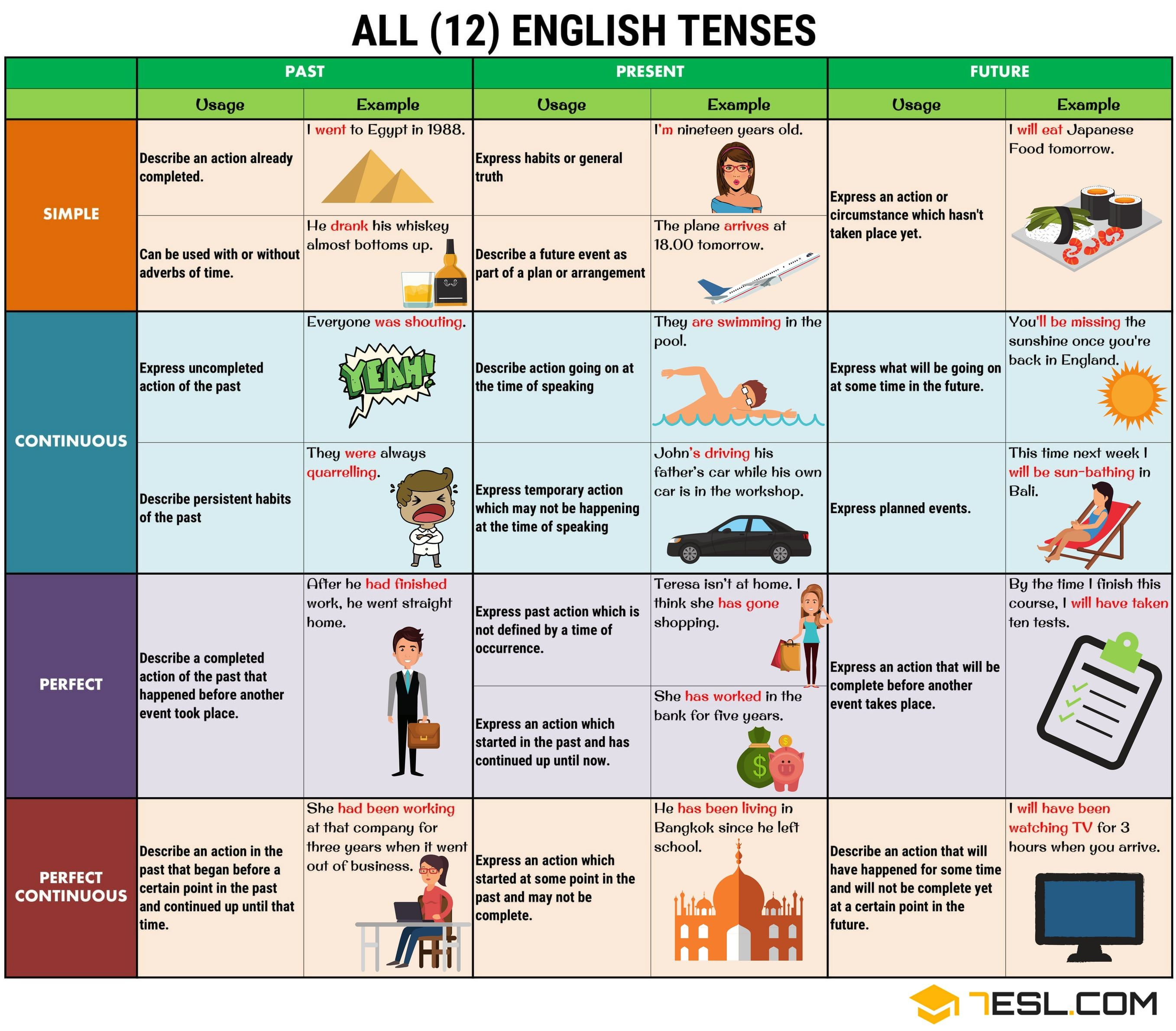 Verb Tenses English Tenses Chart With Useful Rules Amp Examples