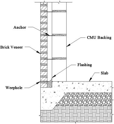Brick Wall On Concrete Slab Detail Google Search In 2020 Brick Veneer Concrete Block Walls Brick Veneer Wall