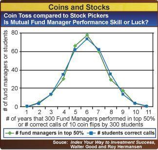 Trading strategies stock index options