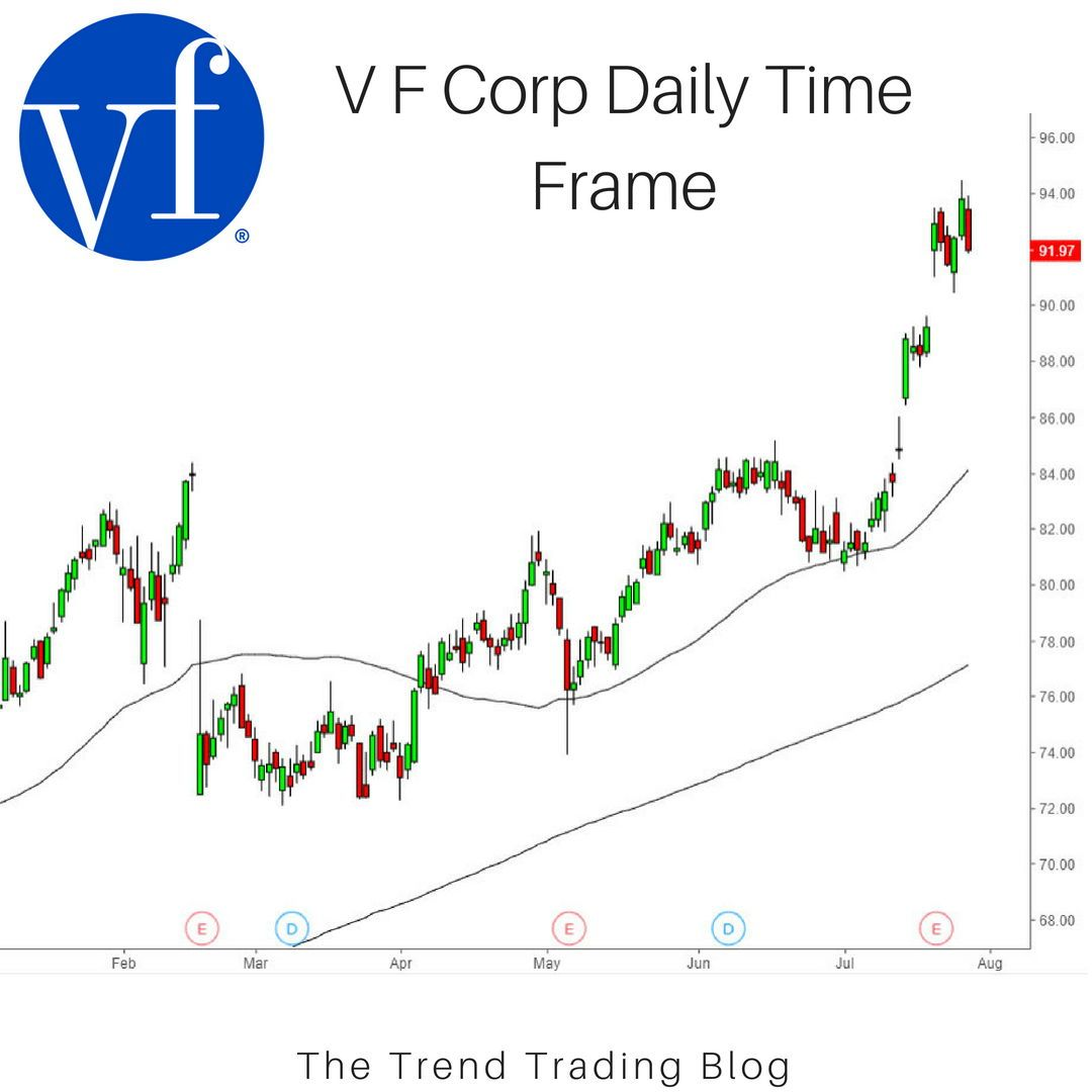My Top Stock Pick This Week Is V F Corp Which Resides In The