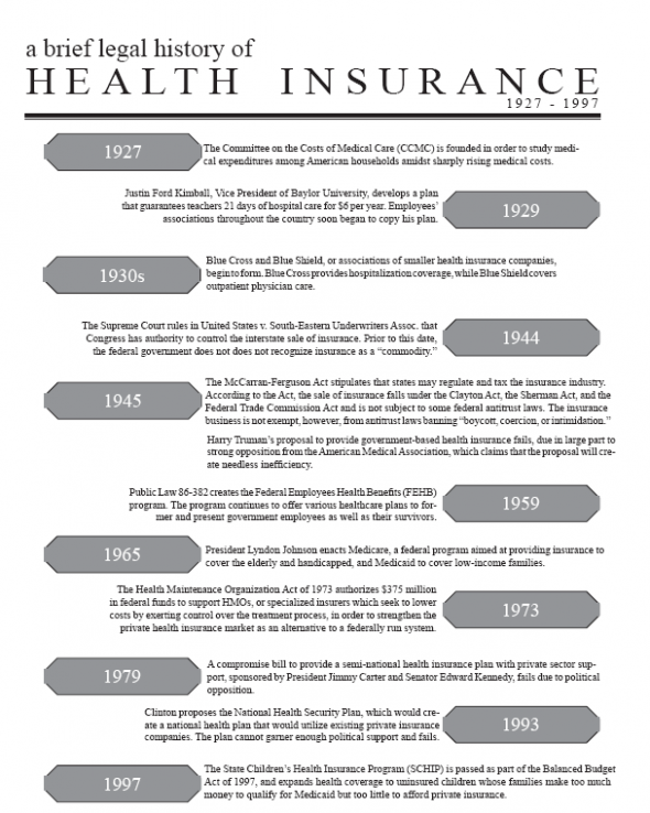 A Brief Legal History Of Health Insurance 1927 1997 Health