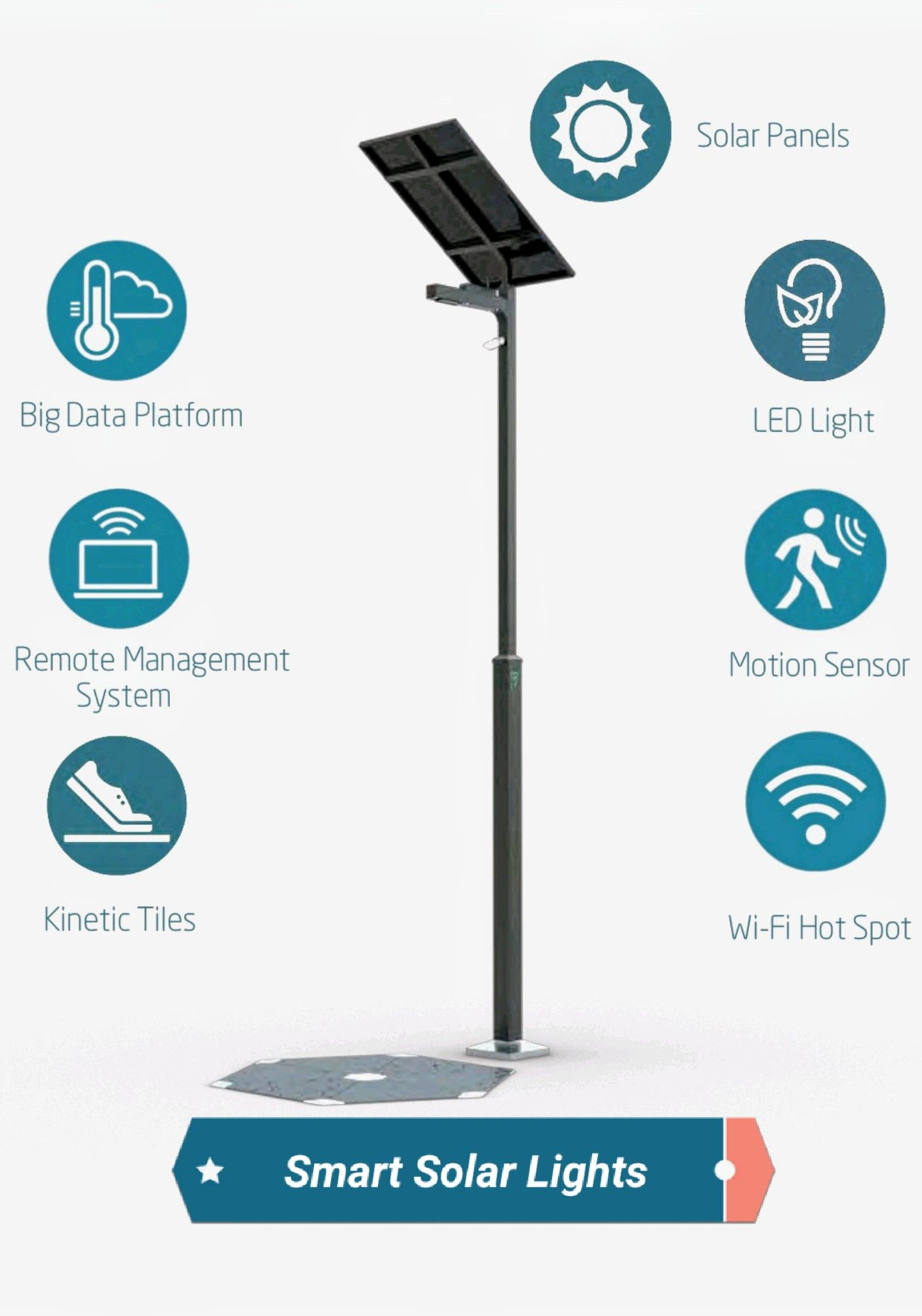 Smartcity Pole Powered By Solar Energy Simply More Than Light Charger Further Off Grid Power System Also Street Circuit Multiple Iot Applications And Platform For Development
