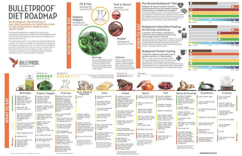 bullet proof diet plan