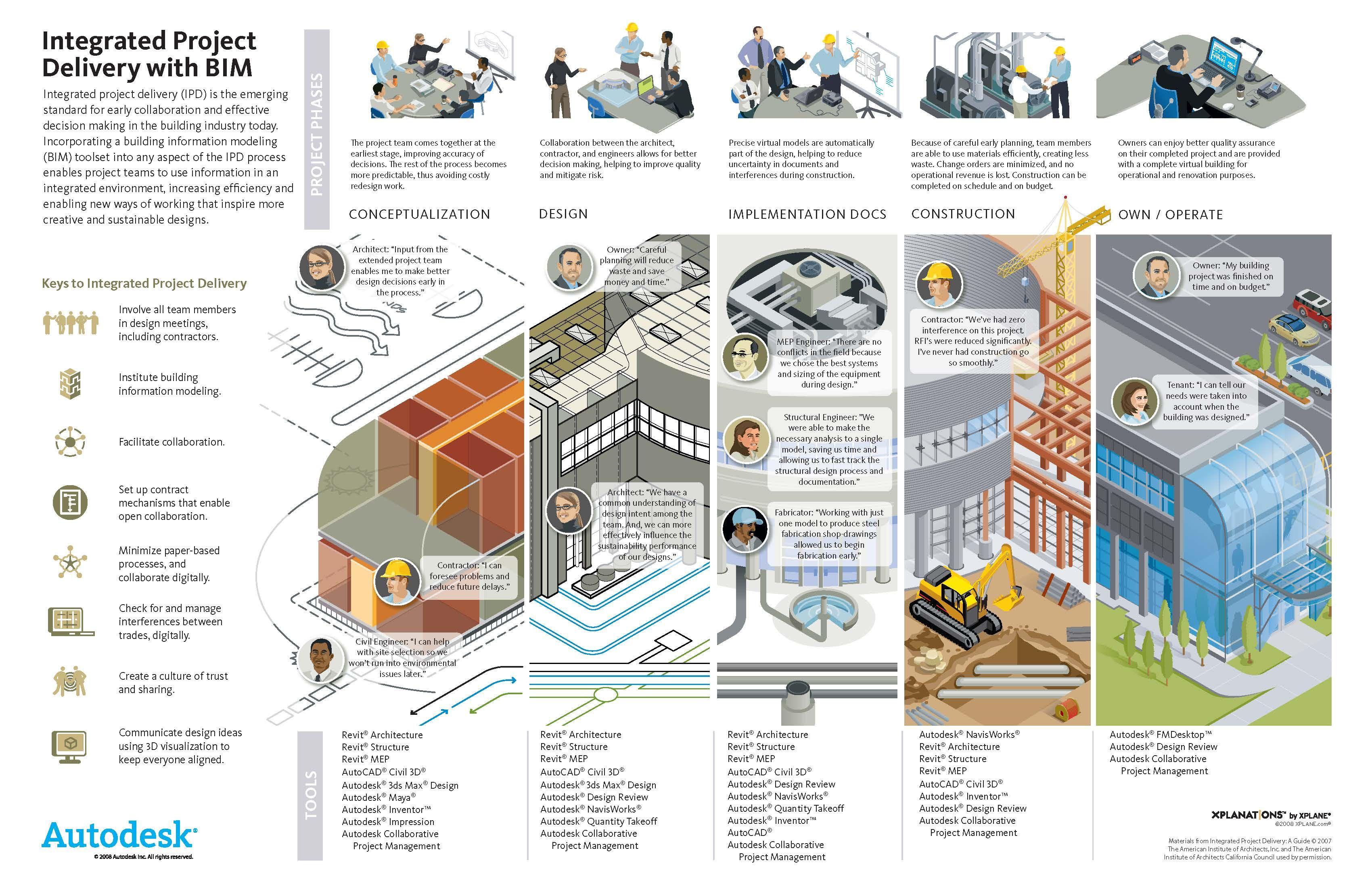 bim building information modeling pdf