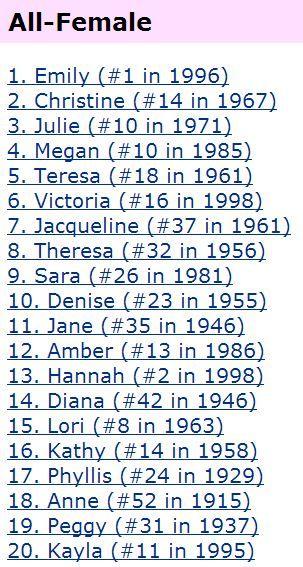 top 1000 unisex names