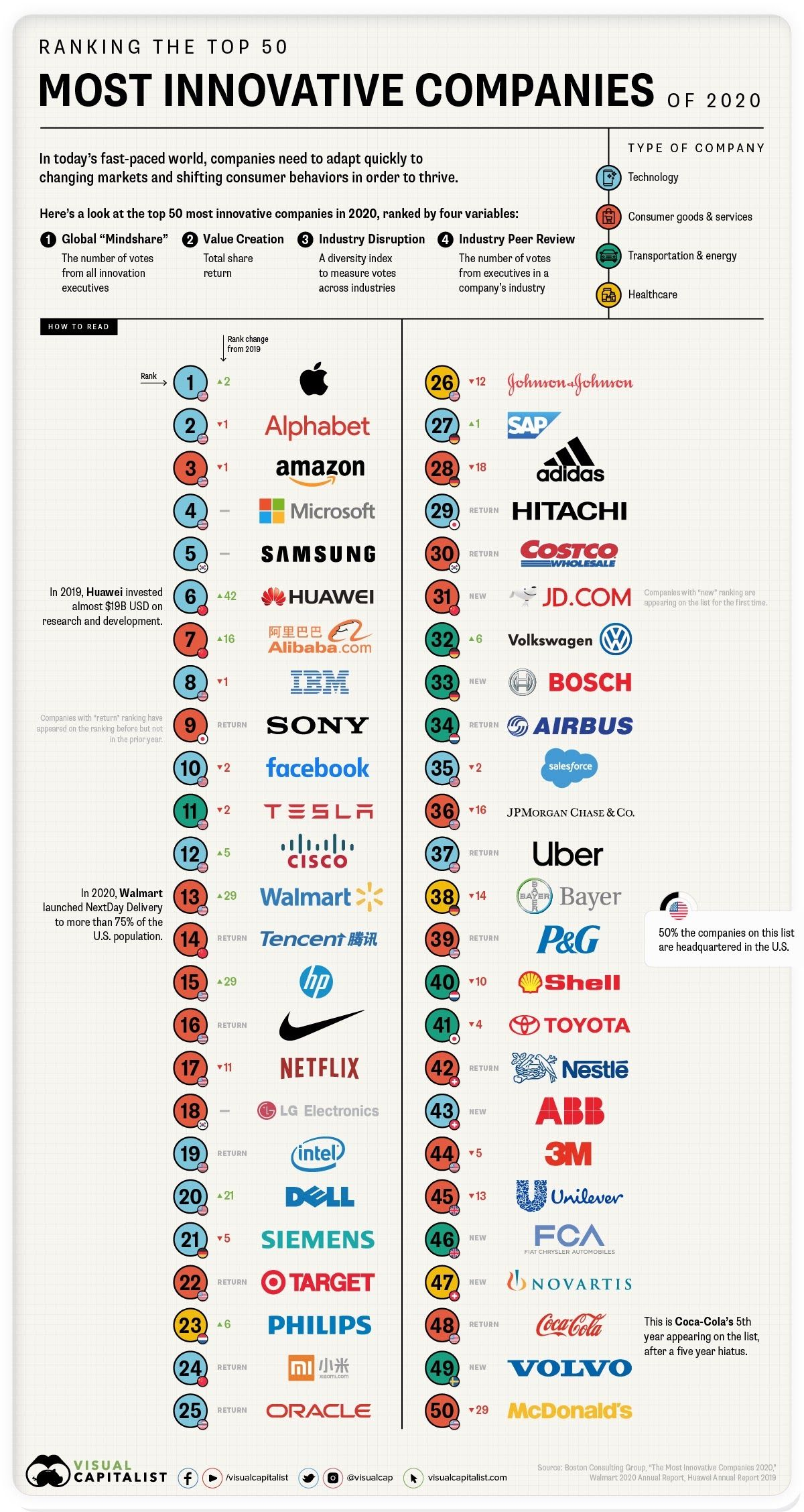 The 50 Most Innovative Companies Infographic Companies Innovative Retail Technology Innovative Companies Innovation Social Media Infographic
