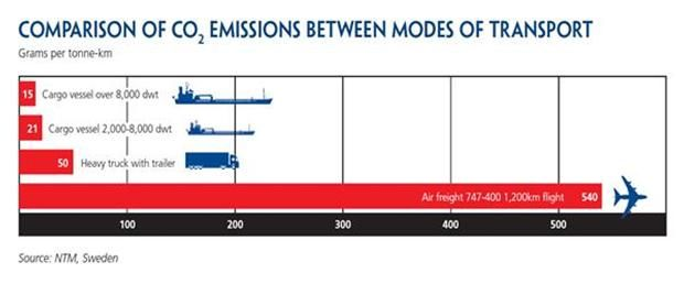 ICS Comparison of CO2 Emissions by Different Modes of Transport - ics organizational chart