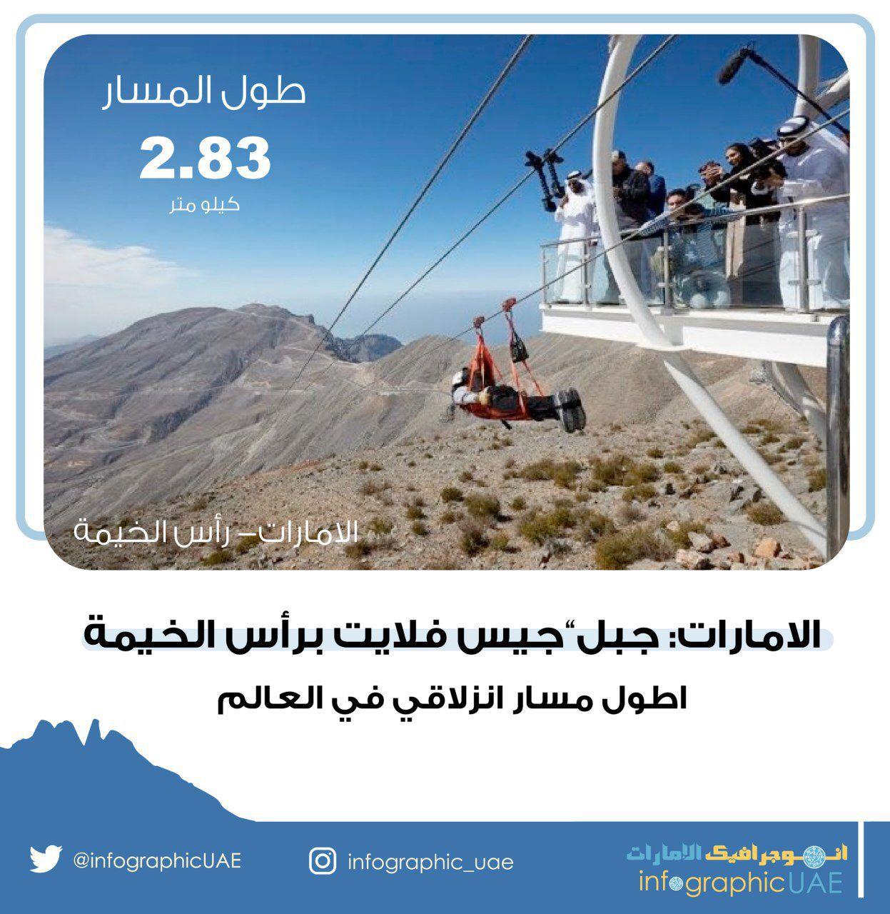 الامارات جبل جيس فلايت برأس الخيمة اطول مسار انزلاقي في العالم الامارات راسـالخيمة جيس غينيس Tourism Infographic Community