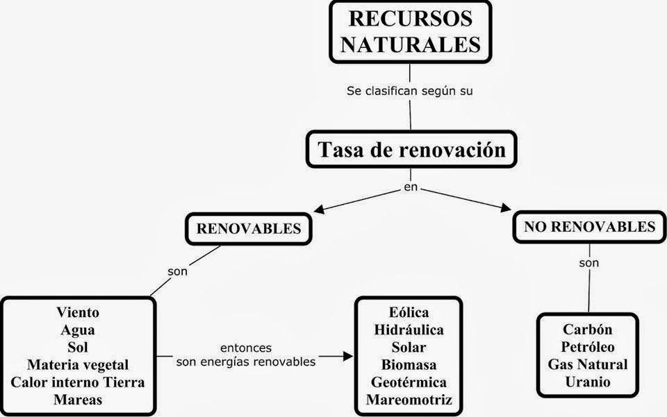 recursos renovables y no renovables   Material c.naturales ...