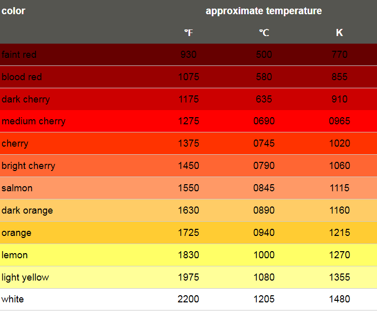 Metal Color Temp Chart Png 100306 744 215 613 Build A