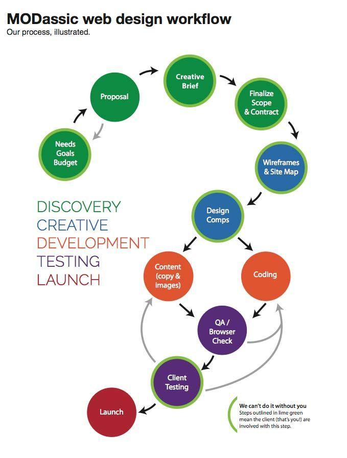 webdesign-workflow | Freelance Work | Web design, Web