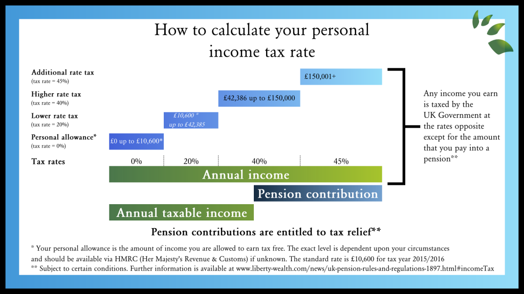 Pension How to calculate your personal tax rate