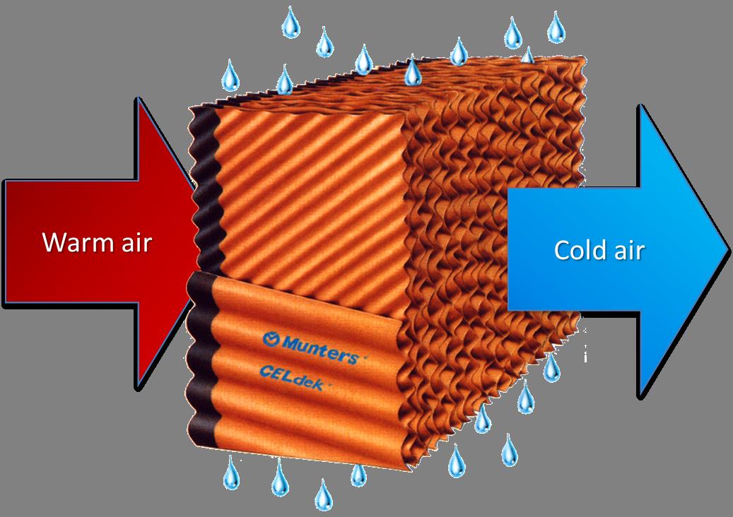 Evaporative Medium Pad Air cooler, Cold air, Diy ac