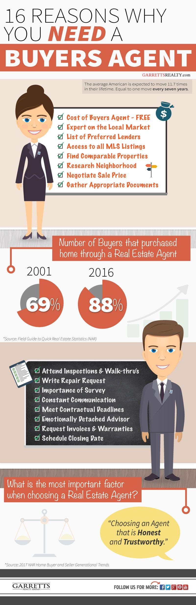 16 Reasons Why You Should Always Hire A Buyers Agent Realestate Infographic Real Estate Education Real Estate Buyers Real Estate Infographic