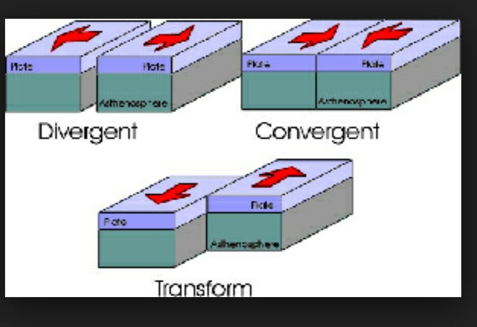 Divergent plate motion occurs when 2 plates pull away from each other..Convergent plate motion occurs when 2 plates push together...TRANSFORM plate motion occurs when 2 plates slip past each other..Convergent plate motion faults are the strongest and deepest.