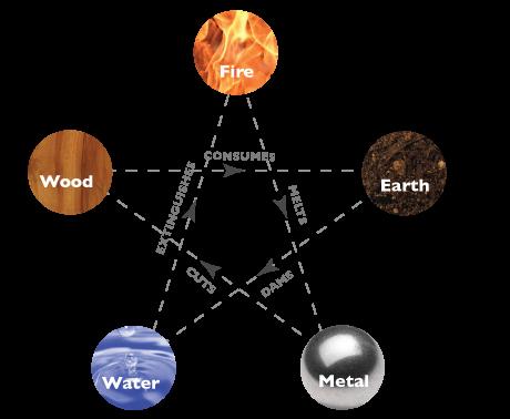 feng shui elements find
