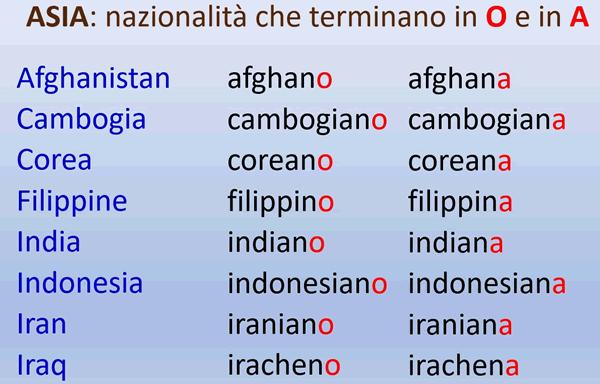 Adjetivos De Nacionalidades Asiáticas Que Son Diferentes Al Masculino Y Al Femenino Adjetivos Gramatica Italiana Vocabulario Italiano