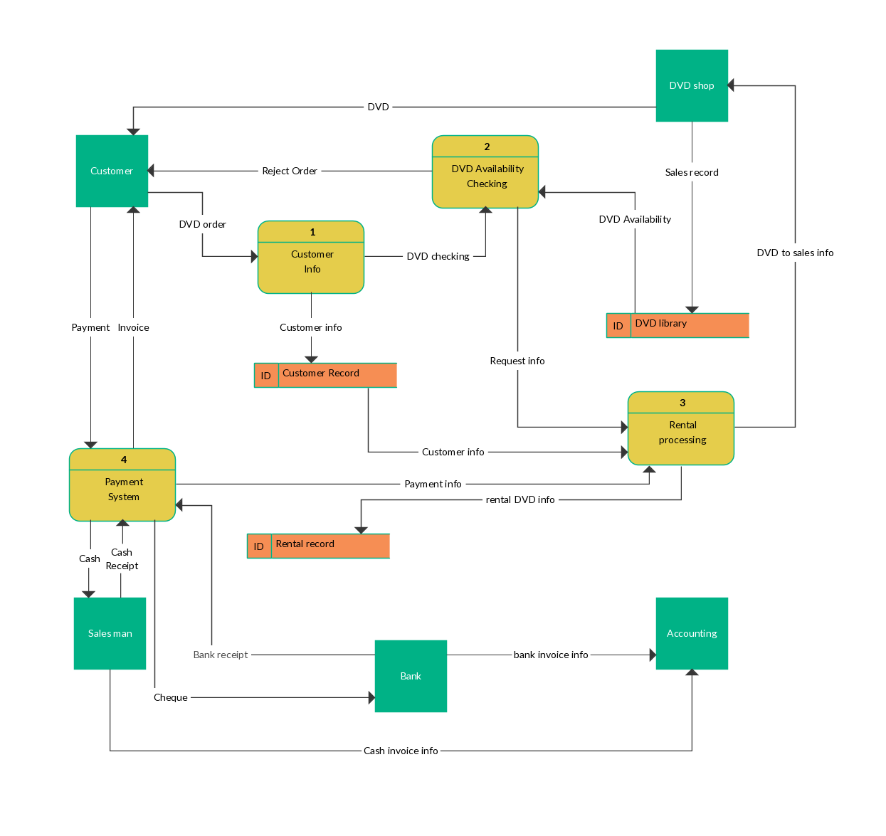 data flow diagram example of a online dvd rental system [ 1245 x 1175 Pixel ]