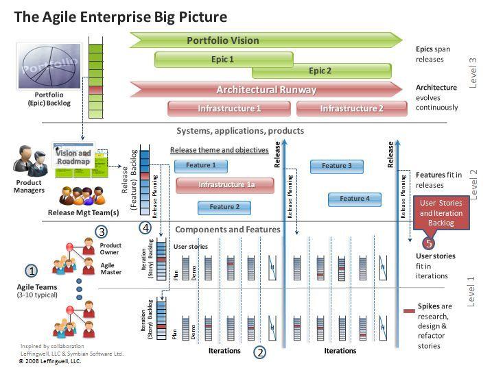 agile data warehousing project management pdf