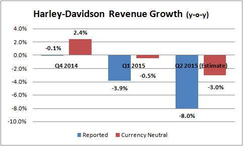 Harley Davidson S Mid Year Earnings Preview Strong Dollar And U S Sales In Focus Harley Davidson Harley It Gets Better
