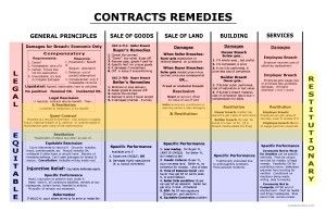 Contracts Remedies  Remedies Big Picture  Bar Exam Study