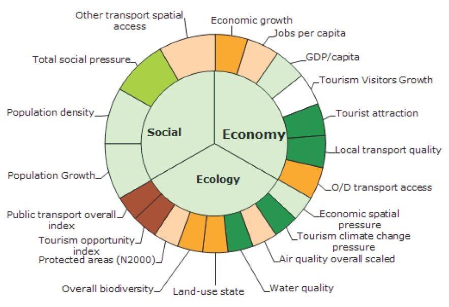 Ecotourisme, Comment l'analyser ?