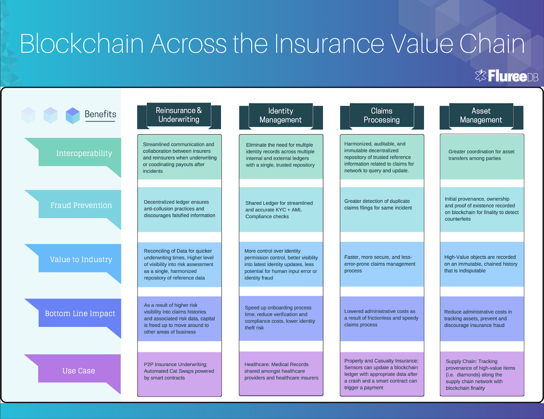 Insurance On The Blockchain Blockchain Asset Management