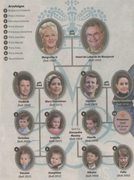 Scandinavia royal family of denmark royalty pinterest denmark scandinavia royal family of denmark sciox Image collections