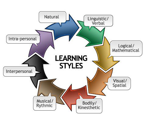 We all have a number of ways and different styles of learning and ...