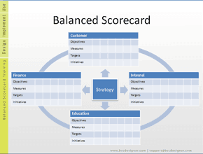 Free  Balanced Scorecard Examples And Templates  Template