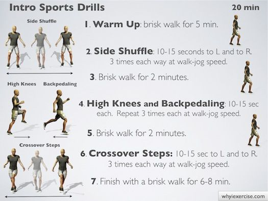 High intensity interval training: Easy to follow ...