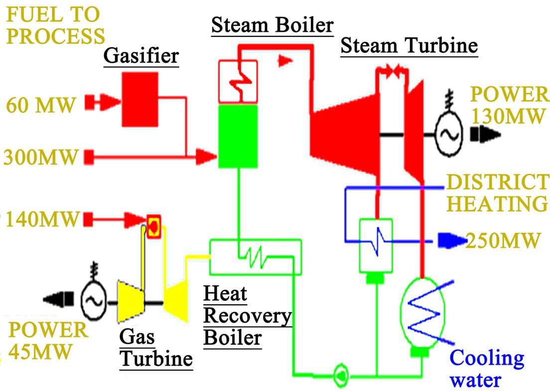 boiler flow diagram - Google Search Boiler, Mechanical Engineering, Diagram,  Flow