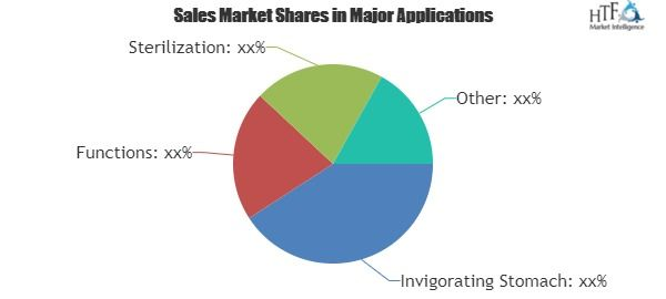 Aloe Drink Market Analysis Drivers Product Scope Segmentation