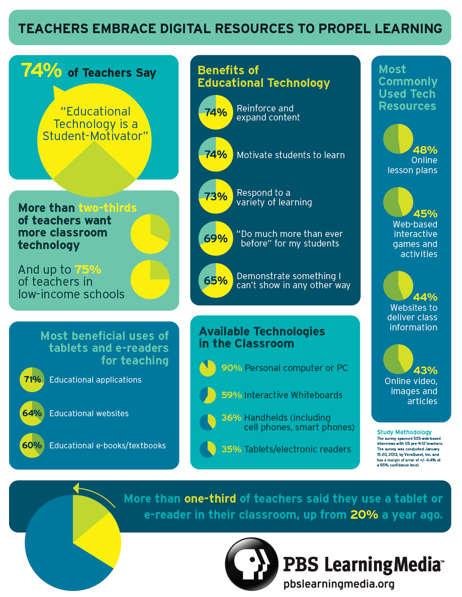 Infographic Teachers Are Embracing Technology To Propel Learning In Classrooms According To Pbs Educational Technology Teacher Technology Classroom Technology