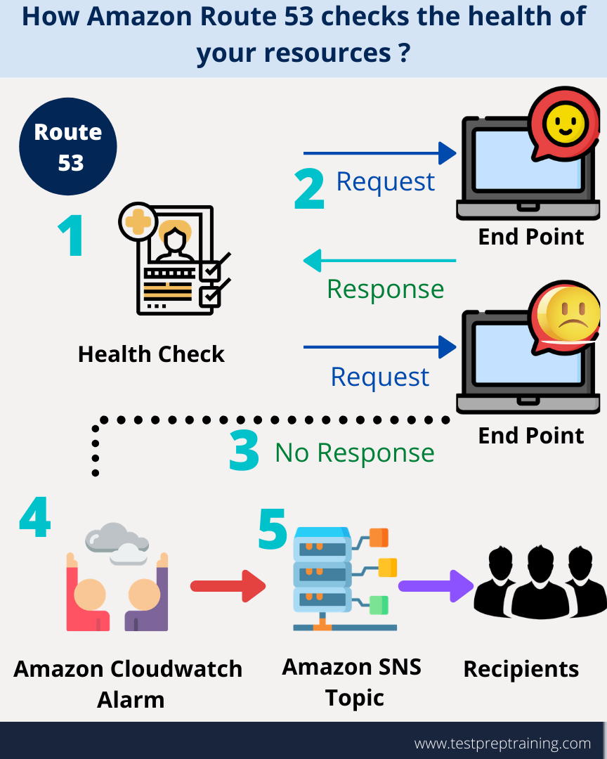 How Amazon Route 53 checks the health of your resources