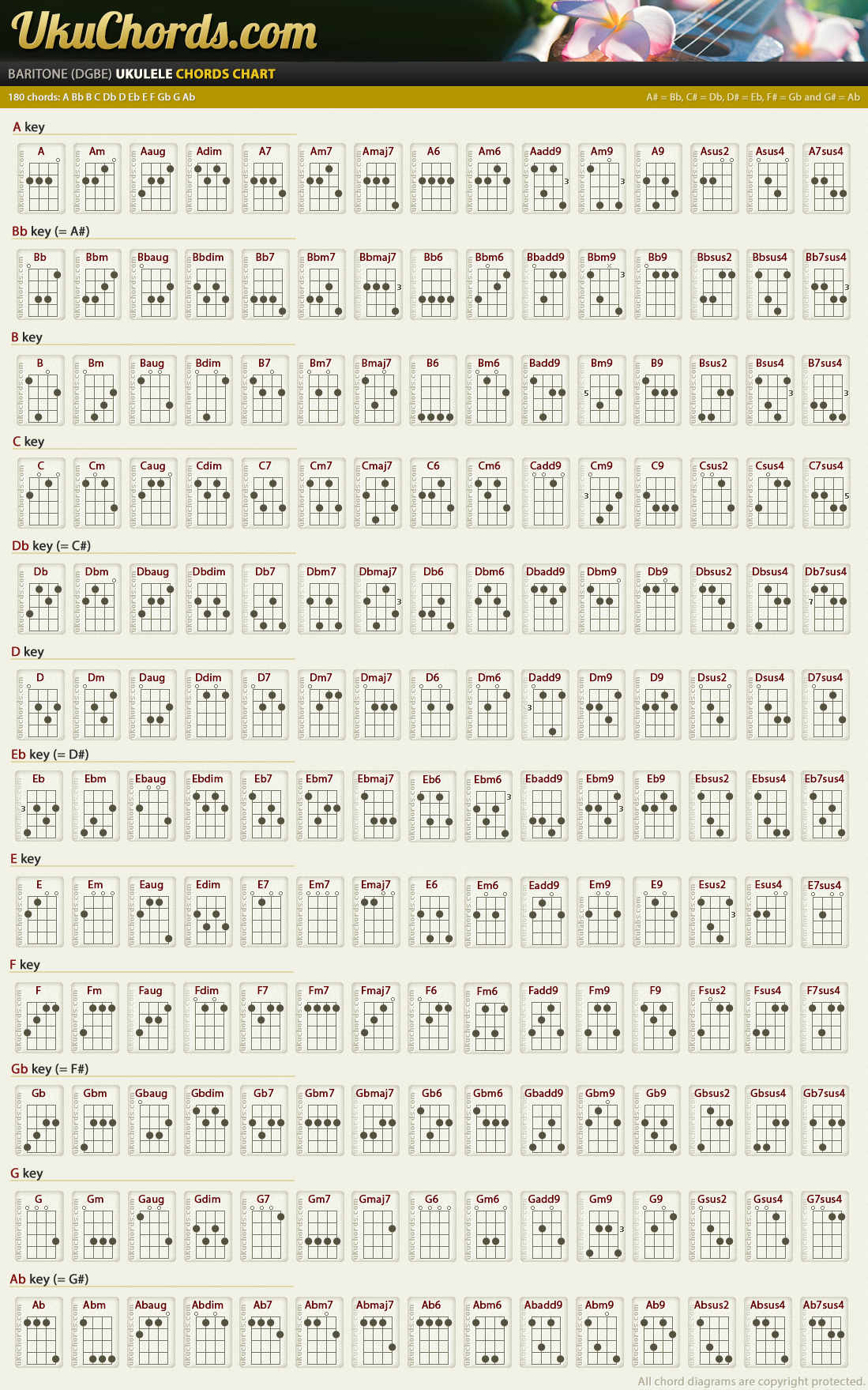 Baritone Uke Chord Chart  Stringed Awesome    Chart