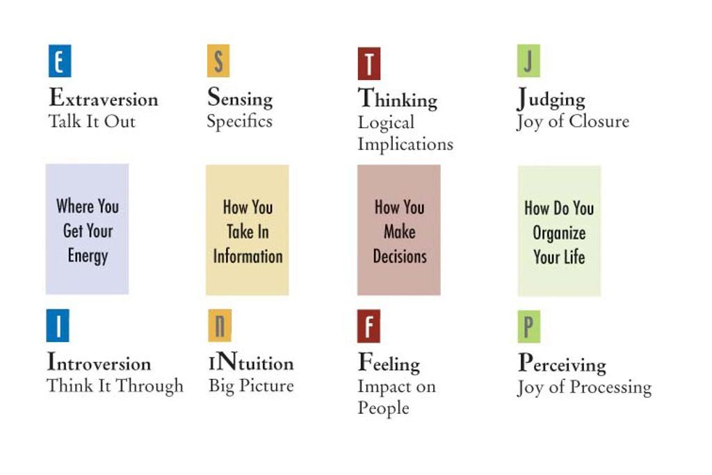 myers briggs type indicator mbti i am e n f j what is yours