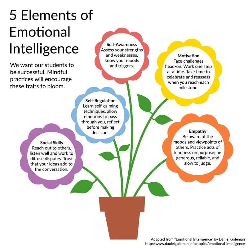 Social Emotional Intelligence Is >> 5 Elements Of Emotional Intelligence Mindful Schools Mindfulness