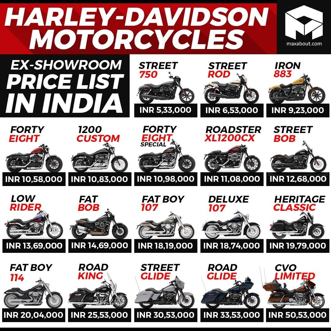 Pin By Prikshitsaini On Bikes Infographic Harley Davidson Female Motorcycle Riders Harley